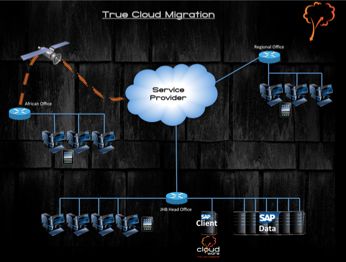 1True Cloud Migration